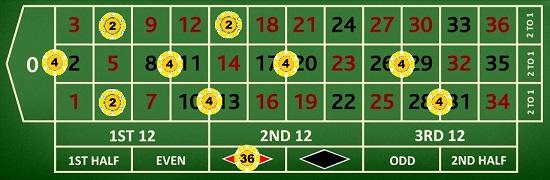 Erster Blick auf die 666 Roulette Strategie